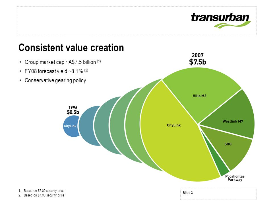 Slide 3 Consistent value creation Group market cap ~A$7.5 billion (1) FY08 forecast yield ~8.1% (2) Conservative gearing policy 1.Based on $7.00 secur