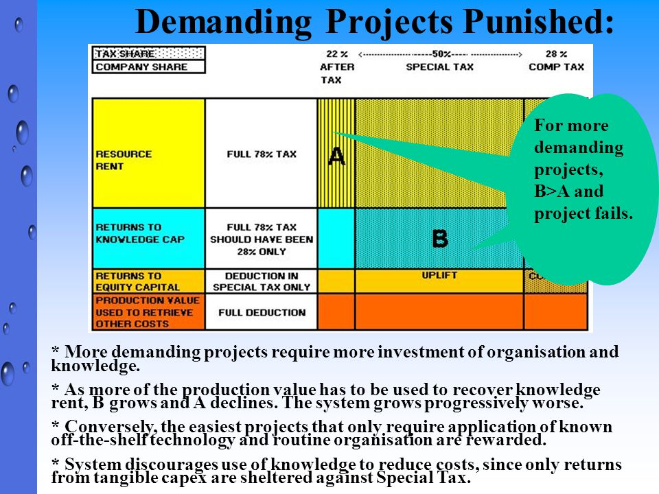 Demanding Projects Punished: * More demanding projects require more investment of organisation and knowledge.