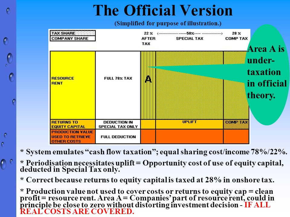 """The Official Version (Simplified for purpose of illustration.) * System emulates """"cash flow taxation""""; equal sharing cost/income 78%/22%. * Periodisat"""