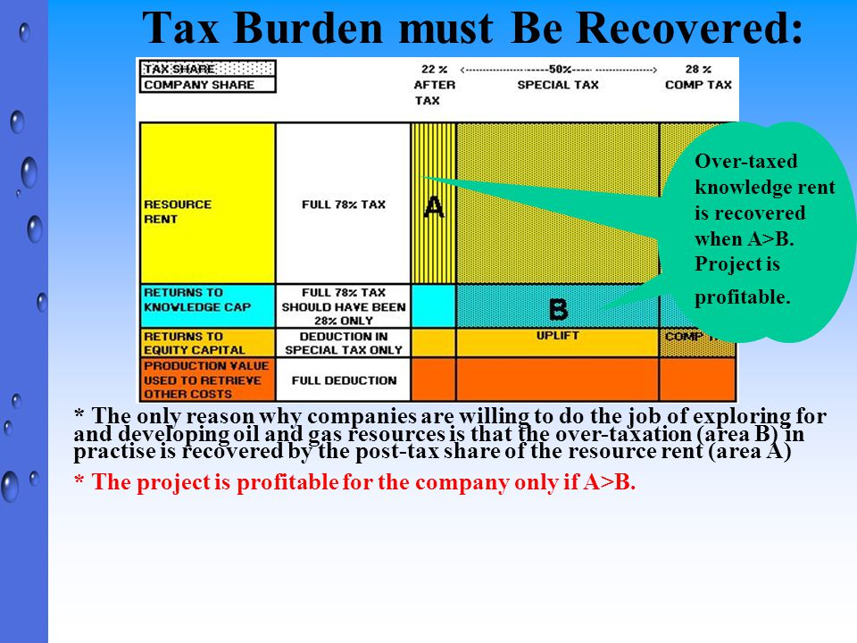 Tax Burden must Be Recovered: * The only reason why companies are willing to do the job of exploring for and developing oil and gas resources is that the over-taxation (area B) in practise is recovered by the post-tax share of the resource rent (area A) * The project is profitable for the company only if A>B.