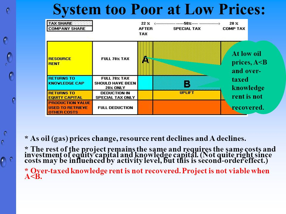 System too Poor at Low Prices: * As oil (gas) prices change, resource rent declines and A declines. * The rest of the project remains the same and req