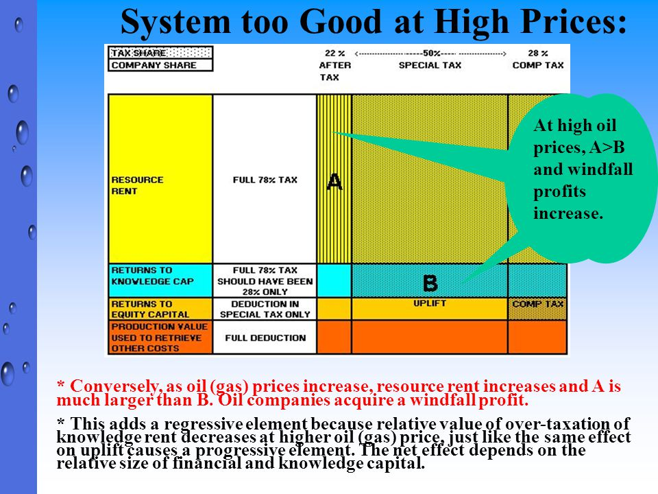 System too Good at High Prices: * Conversely, as oil (gas) prices increase, resource rent increases and A is much larger than B. Oil companies acquire