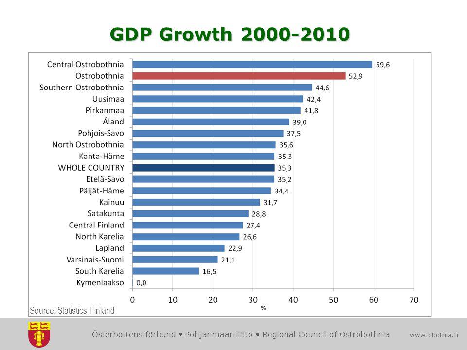 Österbottens förbund  Pohjanmaan liitto  Regional Council of Ostrobothnia www.obotnia.fi Source: Statistics Finland GDP Growth 2000-2010