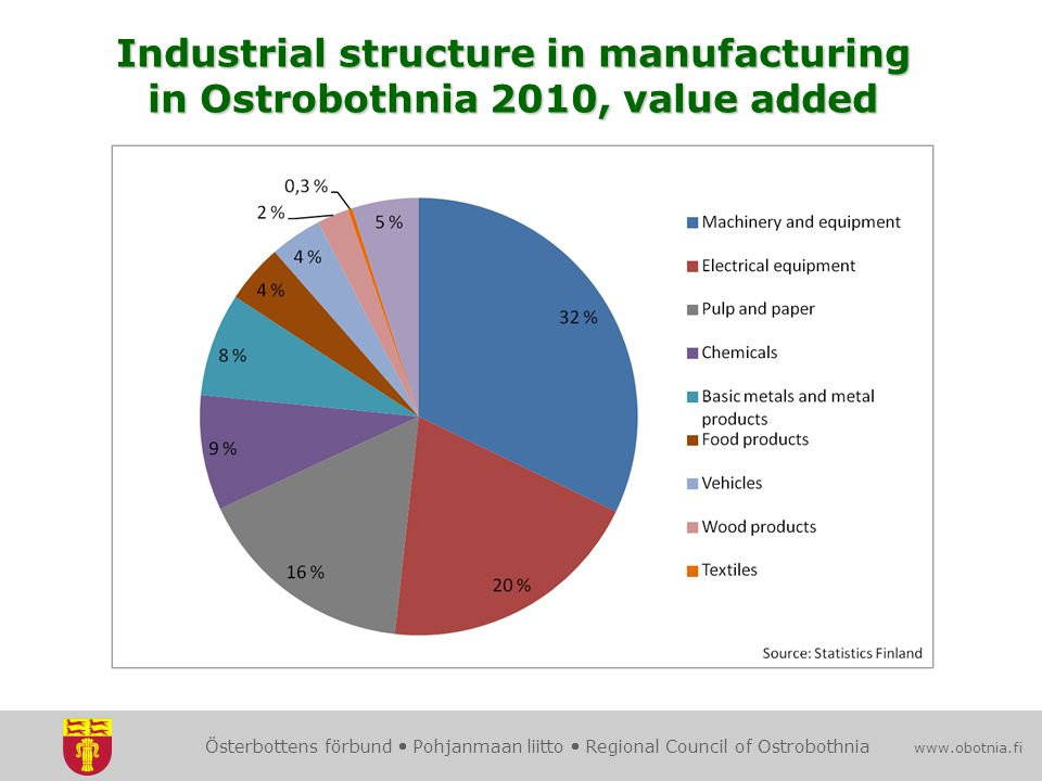 Österbottens förbund  Pohjanmaan liitto  Regional Council of Ostrobothnia www.obotnia.fi Industrial structure in manufacturing in Ostrobothnia 2010, value added