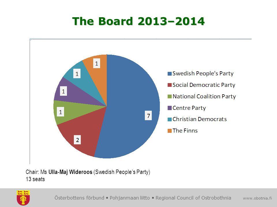 Österbottens förbund  Pohjanmaan liitto  Regional Council of Ostrobothnia www.obotnia.fi Chair: Ms Ulla-Maj Wideroos (Swedish People's Party) 13 seats The Board 2013–2014