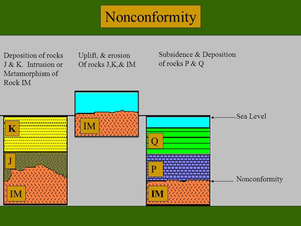 Nonconformity Deposition of rocks J & K. Intrusion or Metamorphism of Rock IM Uplift, & erosion Of rocks J,K,& IM Subsidence & Deposition of rocks P &
