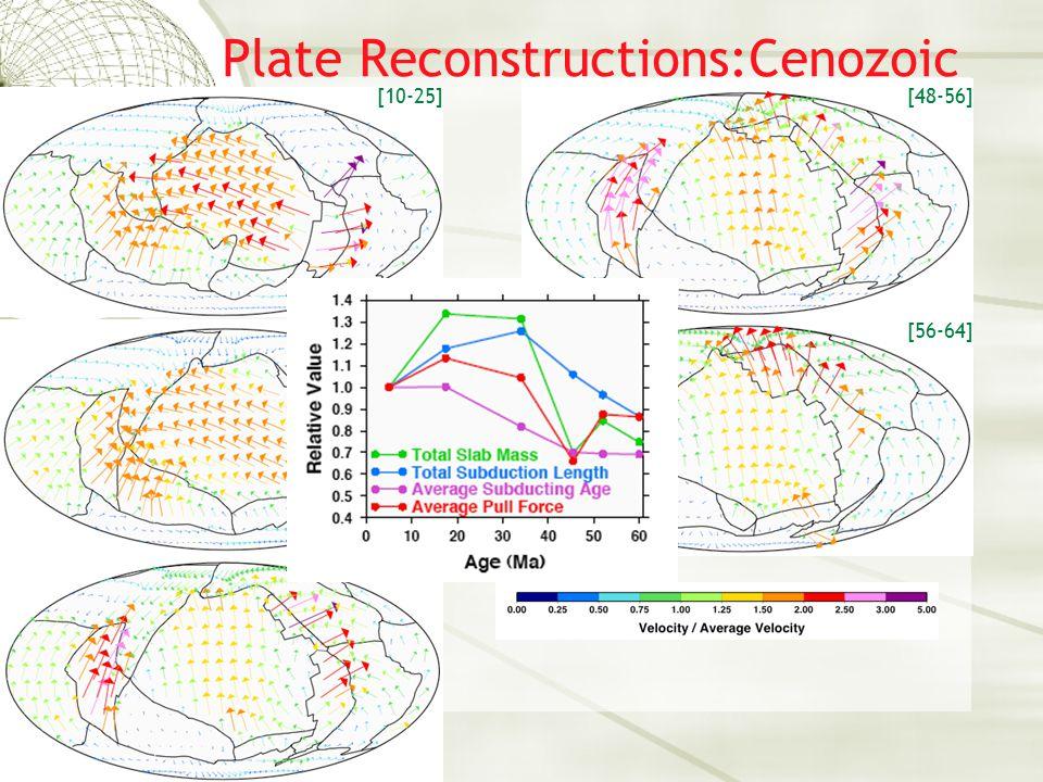 Magnetic Anomalies [Müller et al., 1994]