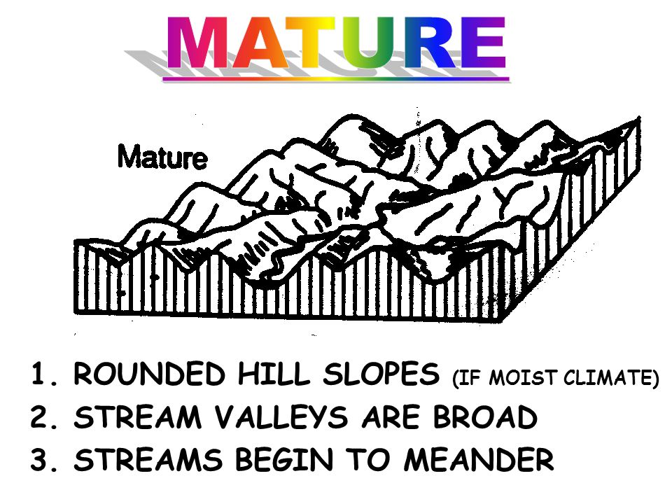 1.MUCH OF THE LAND AT HIGH ELEVATIONS 2. STEEP HILL SLOPES 3. FAST STREAMS 4. DEEP V-SHAPED VALLEYS
