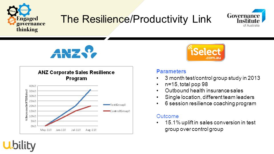 The Resilience/Productivity Link Parameters 3 month test/control group study in 2013 n=15, total pop 98 Outbound health insurance sales Single location, different team leaders 6 session resilience coaching program Outcome 15.1% uplift in sales conversion in test group over control group