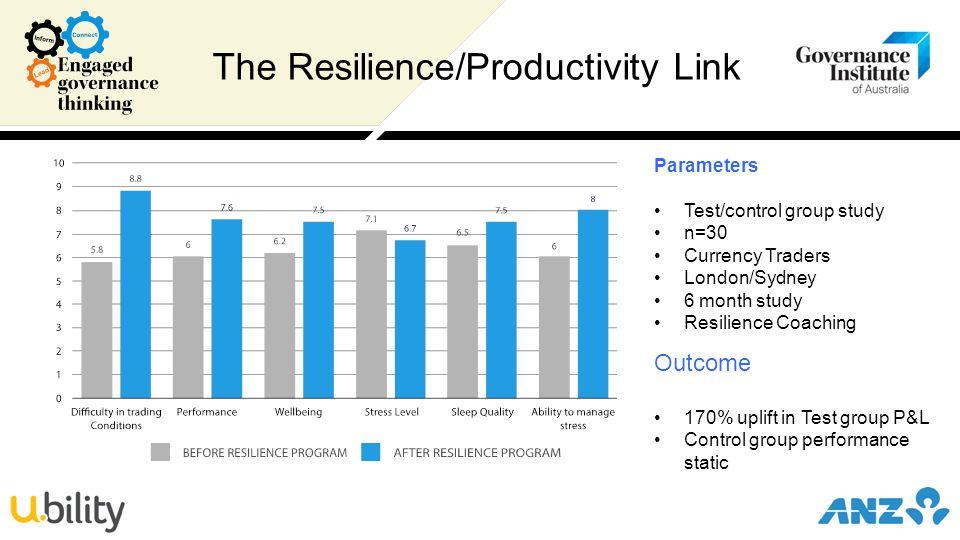 The Resilience/Productivity Link Parameters Test/control group study n=30 Currency Traders London/Sydney 6 month study Resilience Coaching Outcome 170% uplift in Test group P&L Control group performance static