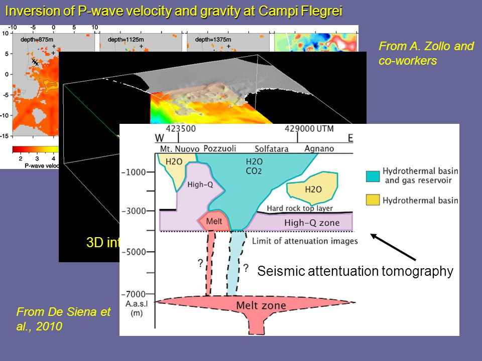 High velocity – High Density Inversion of P-wave velocity and gravity at Campi Flegrei 3D integrated v P model of Campi Flegrei From A.
