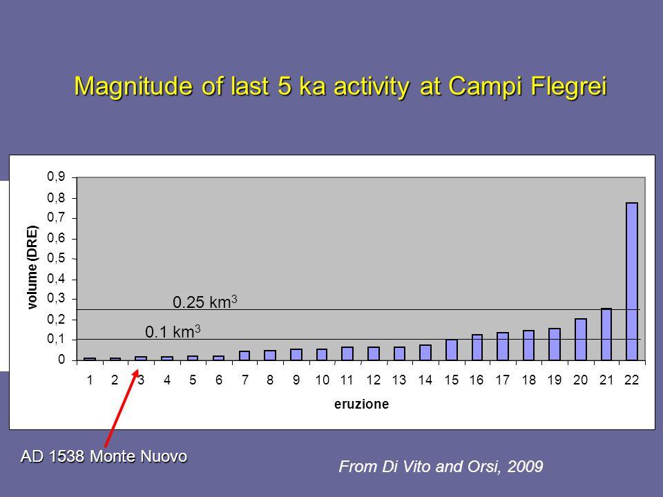 From Di Vito and Orsi, 2009 Magnitude of last 5 ka activity at Campi Flegrei 0 0,1 0,2 0,3 0,4 0,5 0,6 0,7 0,8 0,9 12345678910111213141516171819202122 eruzione volume (DRE) eruzione volume (km 3 DRE) eruzione 0 0,1 0,2 0,3 0,4 0,5 0,6 0,7 0,8 0,9 12345678910111213141516171819202122 eruzione volume (DRE) 0.1 km 3 0.25 km 3 AD 1538 Monte Nuovo