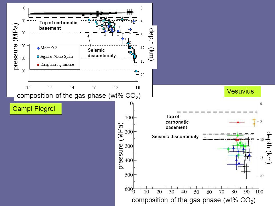 top of carbonatic basement composition of the gas phase (wt% CO 2 ) pressure (MPa) depth (km) Top of carbonatic basement Seismic discontinuity Vesuviu