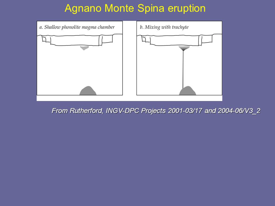 Agnano Monte Spina eruption A few tens of hours before discharge shallow phonolite deep trachyte From Rutherford, INGV-DPC Projects 2001-03/17 and 200