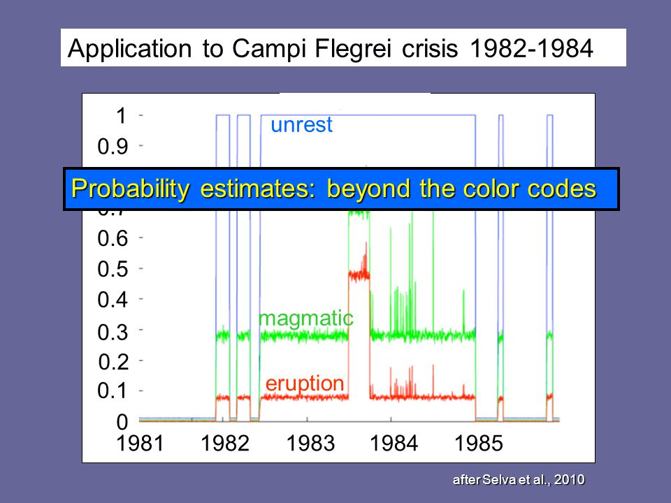0.1 0 0.2 0.3 0.4 0.5 0.6 0.7 0.8 0.9 1 19811982198319841985 unrest magmatic eruption Application to Campi Flegrei crisis 1982-1984 after Selva et al.
