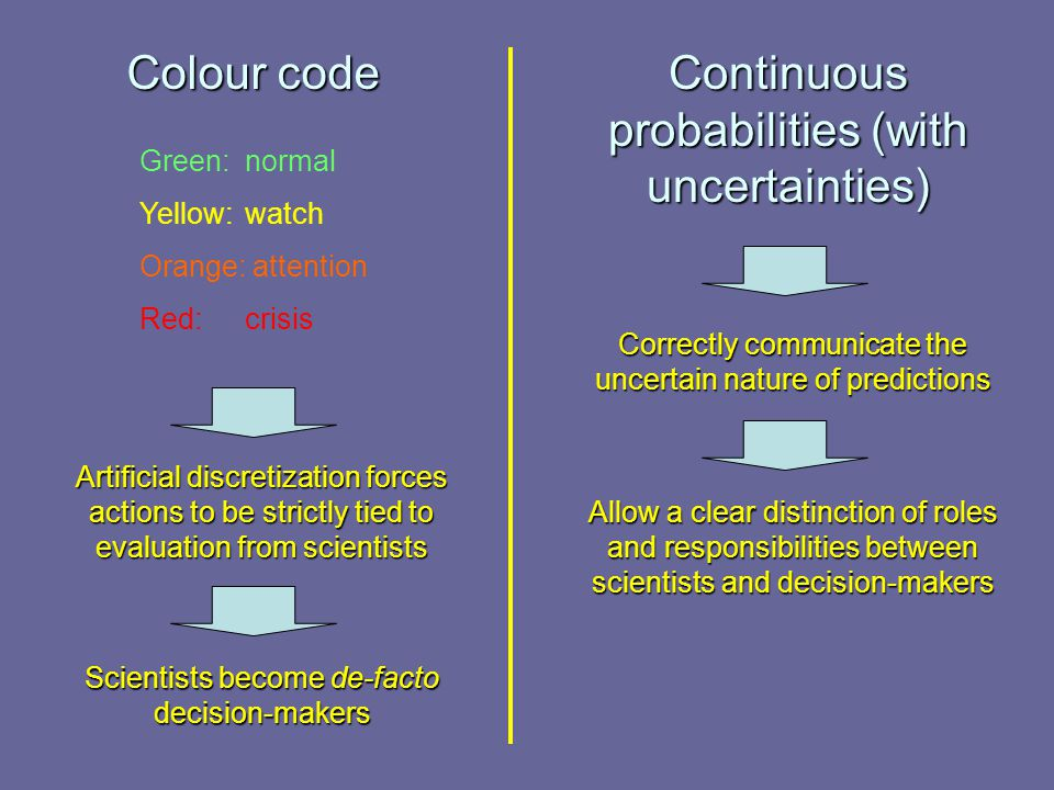 Colour code Continuous probabilities (with uncertainties) Green:normal Yellow: watch Orange: attention Red: crisis Artificial discretization forces actions to be strictly tied to evaluation from scientists Scientists become de-facto decision-makers Correctly communicate the uncertain nature of predictions Allow a clear distinction of roles and responsibilities between scientists and decision-makers