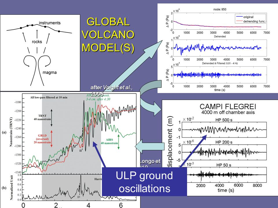 GLOBAL VOLCANO MODEL(S) after Longo et al., 2010 vertical displacement (m) 0246 time (hours) after Voight et al., 2006 ULP ground oscillations