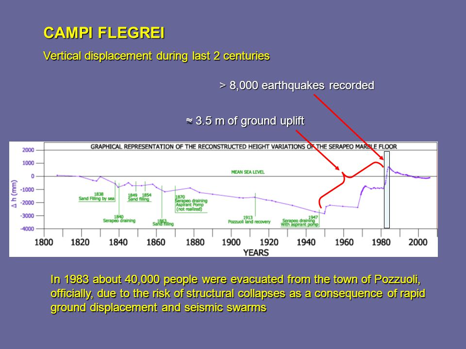 CAMPI FLEGREI Vertical displacement during last 2 centuries In 1983 about 40,000 people were evacuated from the town of Pozzuoli, officially, due to t