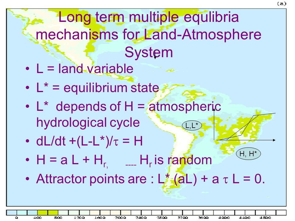 Long term multiple equlibria mechanisms for Land-Atmosphere System L = land variable L* = equilibrium state L* depends of H = atmospheric hydrological cycle dL/dt +(L-L*)/  = H H = a L + H r, ---- H r is random Attractor points are : L* (aL) + a  L = 0.