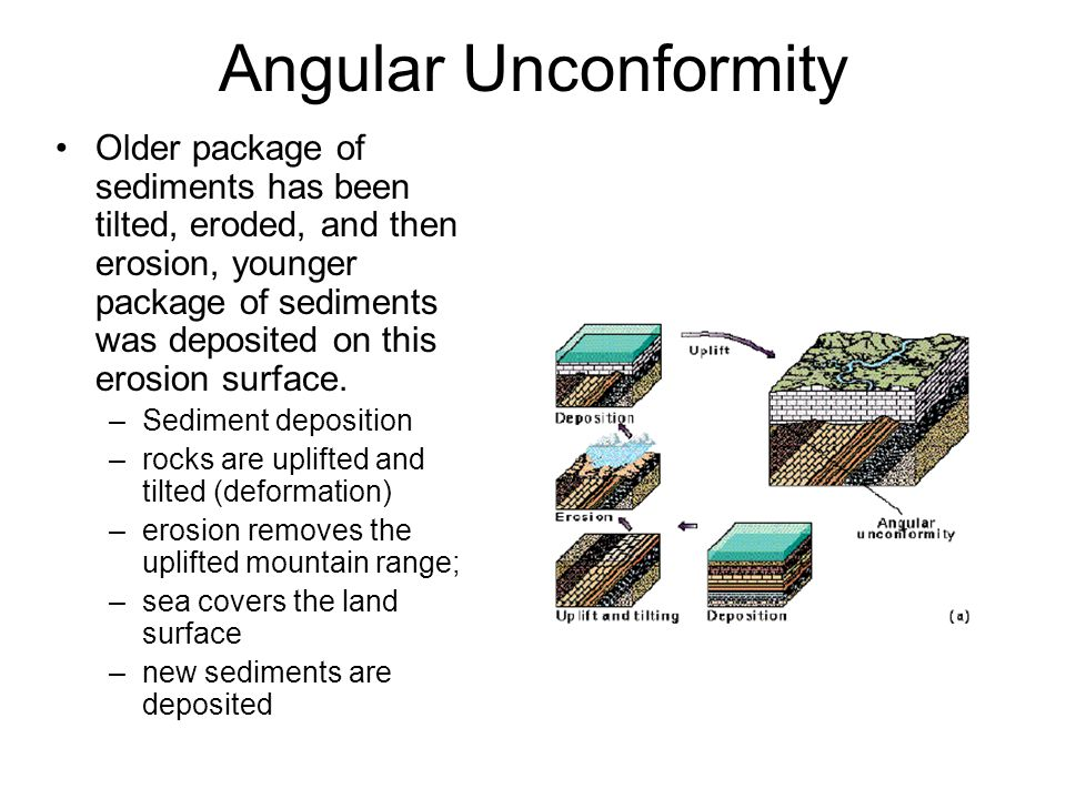 Angular Unconformity Older package of sediments has been tilted, eroded, and then erosion, younger package of sediments was deposited on this erosion