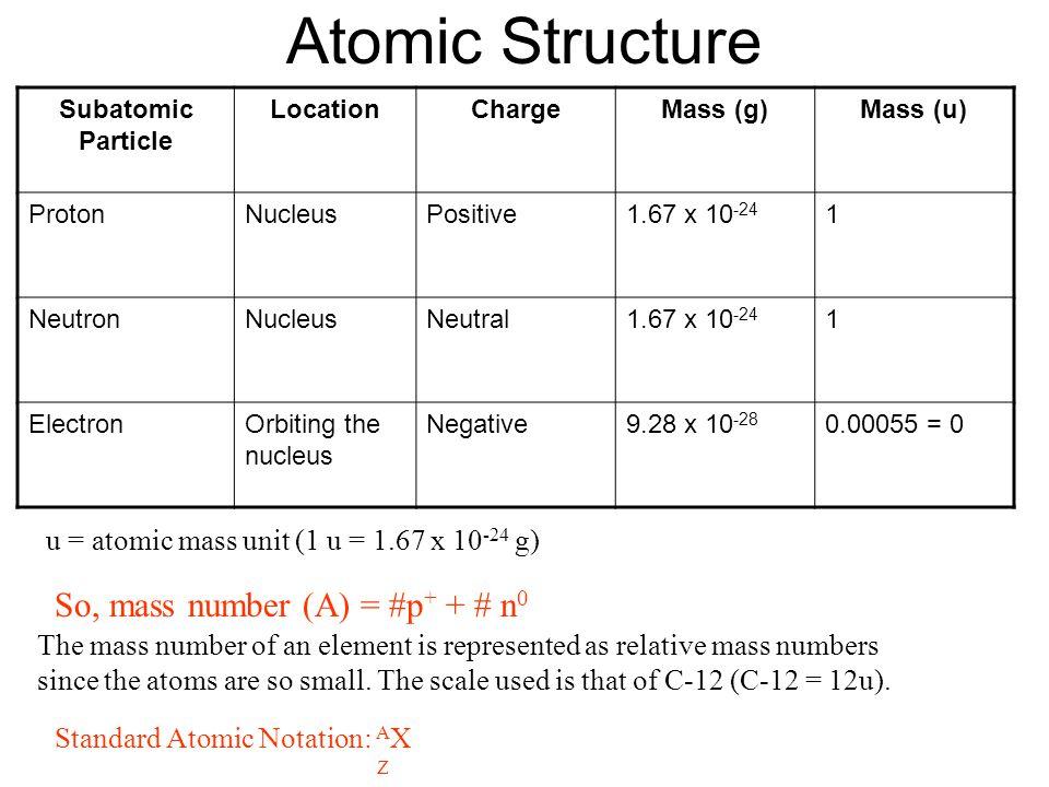 Atomic Structure Subatomic Particle LocationChargeMass (g)Mass (u) ProtonNucleusPositive1.67 x 10 -24 1 NeutronNucleusNeutral1.67 x 10 -24 1 ElectronO