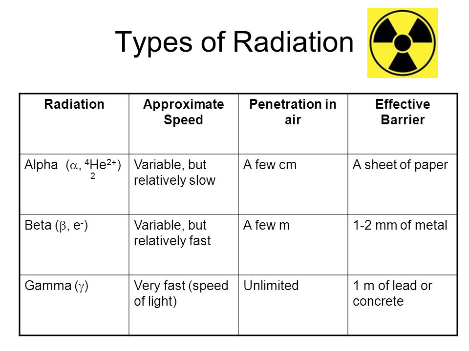 Types of Radiation RadiationApproximate Speed Penetration in air Effective Barrier Alpha ( , 4 He 2+ ) 2 Variable, but relatively slow A few cmA shee
