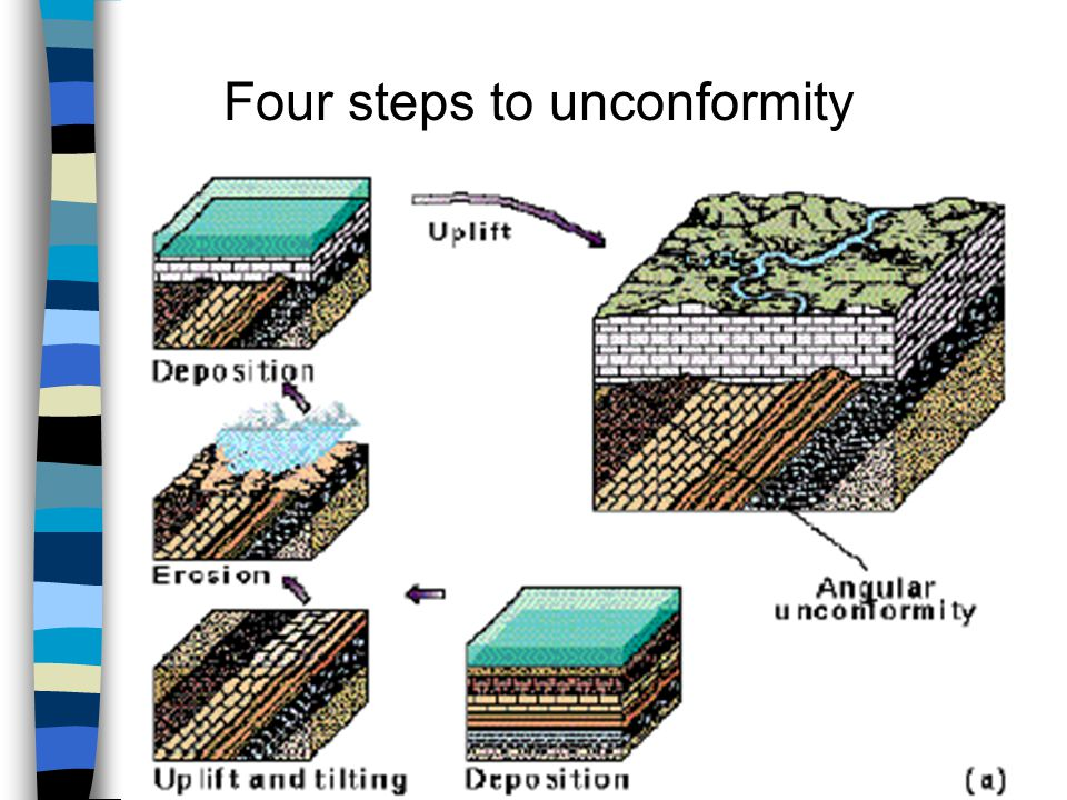 Four steps to unconformity