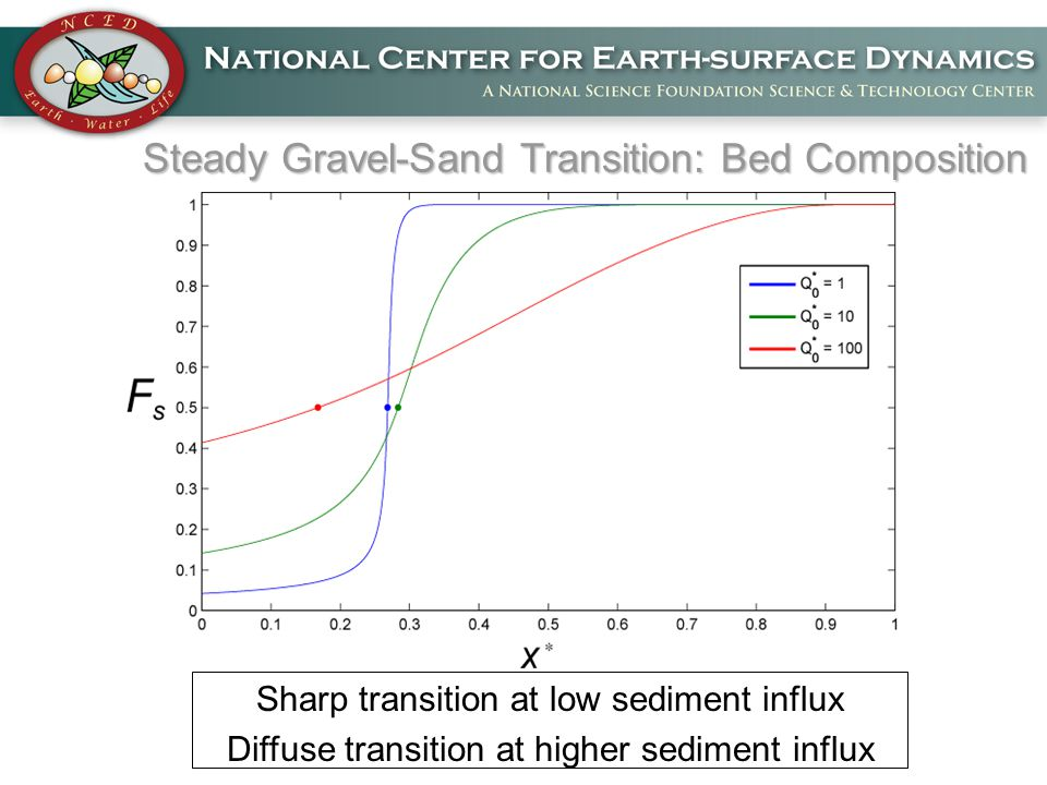 Steady Gravel-Sand Transition: Bed Composition Sharp transition at low sediment influx Diffuse transition at higher sediment influx