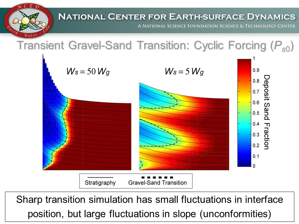Transient Gravel-Sand Transition: Cyclic Forcing (P s0 ) Sharp transition simulation has small fluctuations in interface position, but large fluctuations in slope (unconformities)