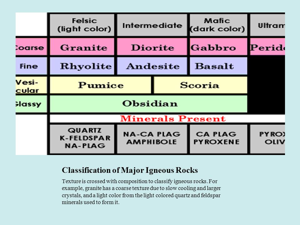 Classification of Major Igneous Rocks Texture is crossed with composition to classify igneous rocks. For example, granite has a coarse texture due to