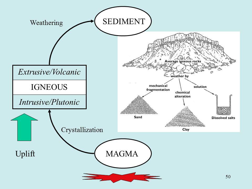 50 MAGMA SEDIMENT Uplift Crystallization Weathering SEDIMENT Extrusive/Volcanic IGNEOUS Intrusive/Plutonic
