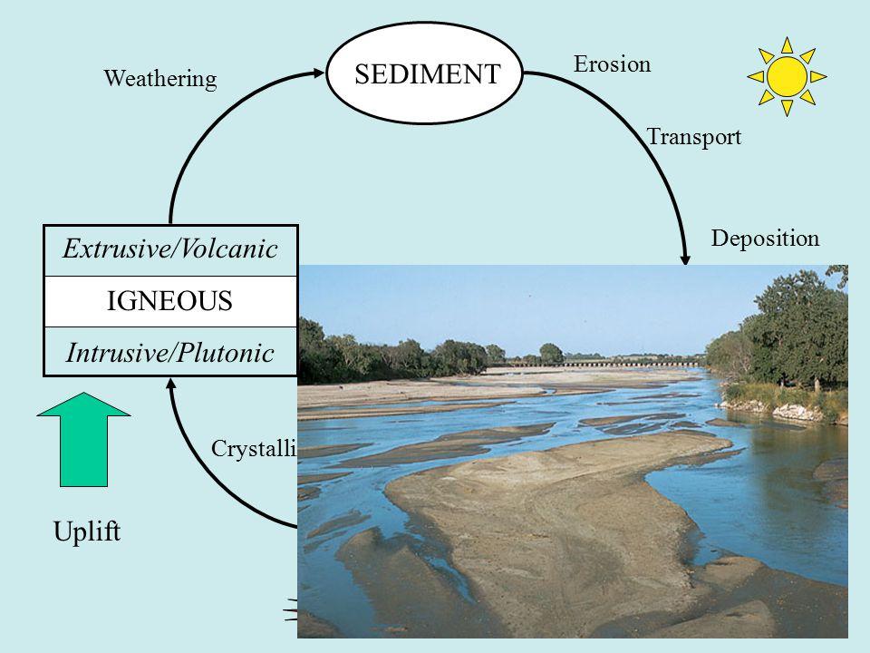 51 MAGMA SEDIMENT SEDIMENTARY Uplift Crystallization Weathering Erosion Transport Deposition Extrusive/Volcanic IGNEOUS Intrusive/Plutonic