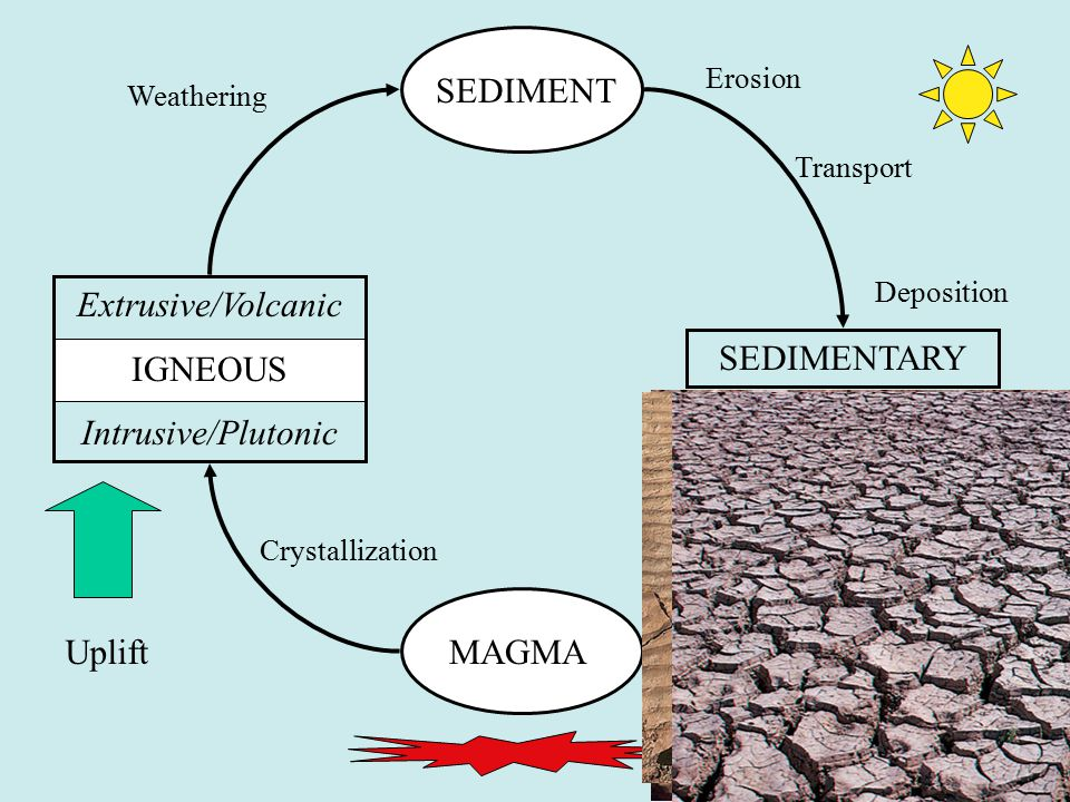 52 MAGMA SEDIMENT SEDIMENTARY Uplift Crystallization Weathering Erosion Transport Deposition Extrusive/Volcanic IGNEOUS Intrusive/Plutonic