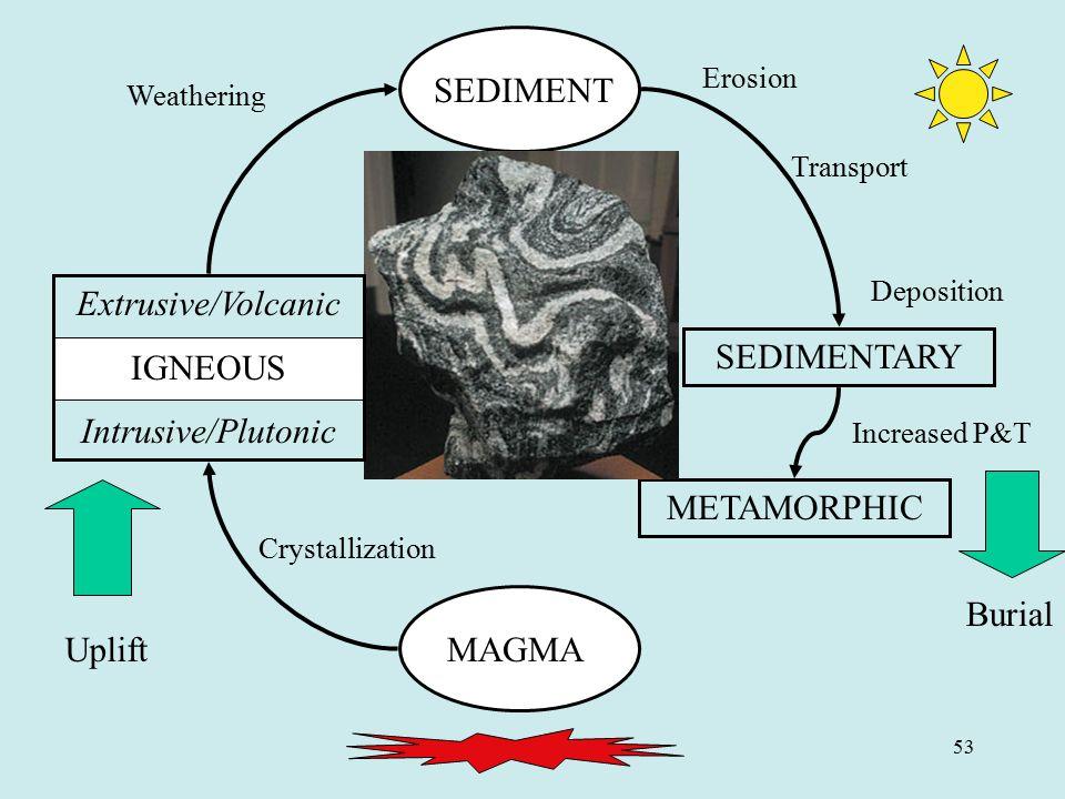 53 MAGMA SEDIMENT SEDIMENTARY METAMORPHIC Uplift Burial Increased P&T Crystallization Weathering Erosion Transport Deposition Extrusive/Volcanic IGNEO