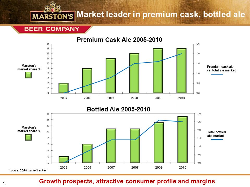Presentation name > date Improving trends, clear agenda for growth Summary 1.Clear strategy to exploit and develop competitive advantage 'F-Plan', new-build investment Innovative agreements, greater control of retail offer 'Localness', Premium Ale 2.Clear financial objectives 2010 results demonstrate strategy is being well-executed 3.Current trading Encouraging and robust performance despite weather Profitability in line with our expectations Good progress in each of our trading divisions 11