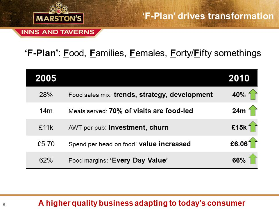 Presentation name > date 'F-Plan' drives transformation A higher quality business adapting to today's consumer 'F-Plan': Food, Families, Females, Forty/Fifty somethings 5 20052010 28% Food sales mix: trends, strategy, development40% 14m Meals served: 70% of visits are food-led24m £11k AWT per pub : investment, churn£15k £5.70 Spend per head on food : value increased£6.06 62% Food margins: 'Every Day Value'66%