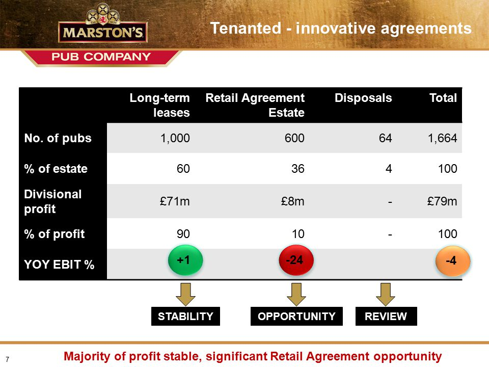 Presentation name > date Heading (Arial Black 22pt) Tenanted - innovative agreements Majority of profit stable, significant Retail Agreement opportunity 7 Long-term leases Retail Agreement Estate DisposalsTotal No.