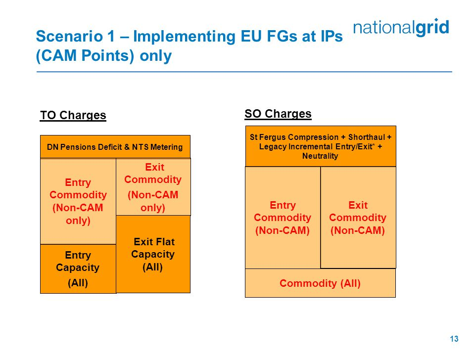 13 Entry Capacity (All) Scenario 1 – Implementing EU FGs at IPs (CAM Points) only DN Pensions Deficit & NTS Metering TO Charges Exit Commodity (Non-CAM only) Exit Flat Capacity (All) Entry Commodity (Non-CAM only) SO Charges St Fergus Compression + Shorthaul + Legacy Incremental Entry/Exit* + Neutrality Entry Commodity (Non-CAM) Exit Commodity (Non-CAM) Commodity (All)