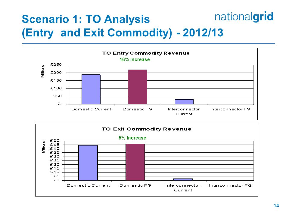 14 Scenario 1: TO Analysis (Entry and Exit Commodity) /13 16% Increase 5% Increase
