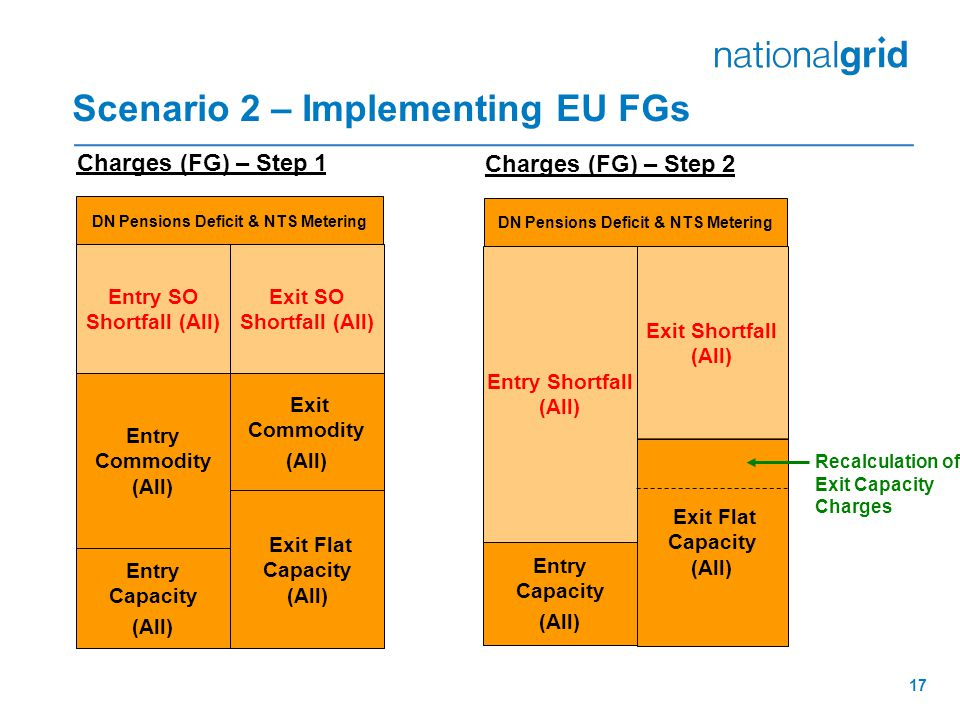 17 Scenario 2 – Implementing EU FGs Charges (FG) – Step 1 DN Pensions Deficit & NTS Metering Entry Capacity (All) Entry Commodity (All) Exit Commodity (All) Exit Flat Capacity (All) Entry SO Shortfall (All) Exit SO Shortfall (All) Charges (FG) – Step 2 DN Pensions Deficit & NTS Metering Entry Capacity (All) Exit Flat Capacity (All) Entry Shortfall (All) Exit Shortfall (All) Recalculation of Exit Capacity Charges