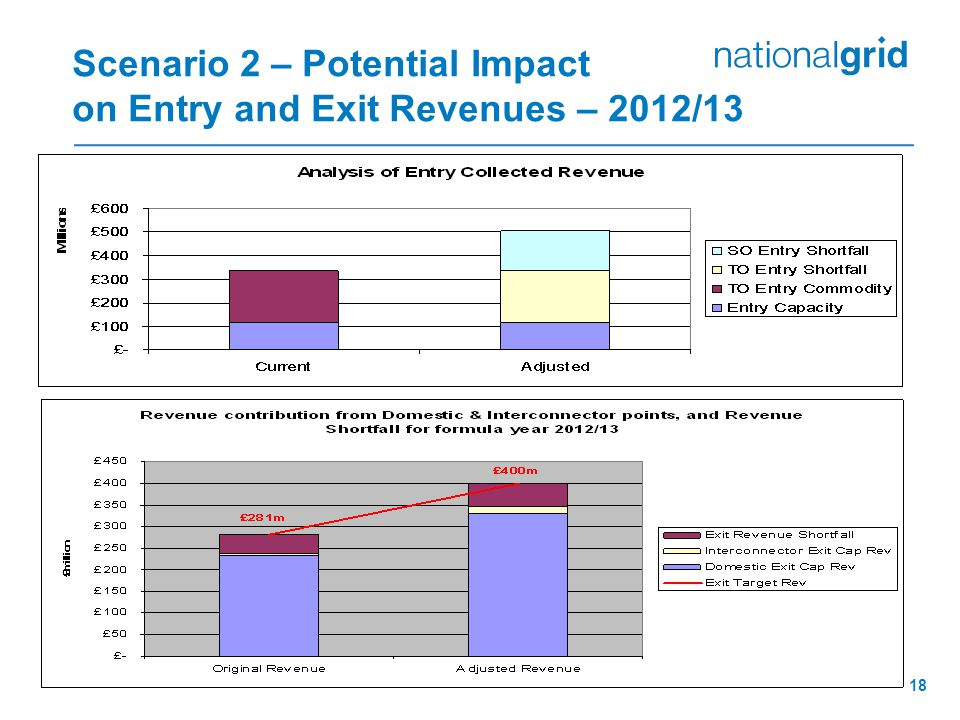 18 Scenario 2 – Potential Impact on Entry and Exit Revenues – 2012/13