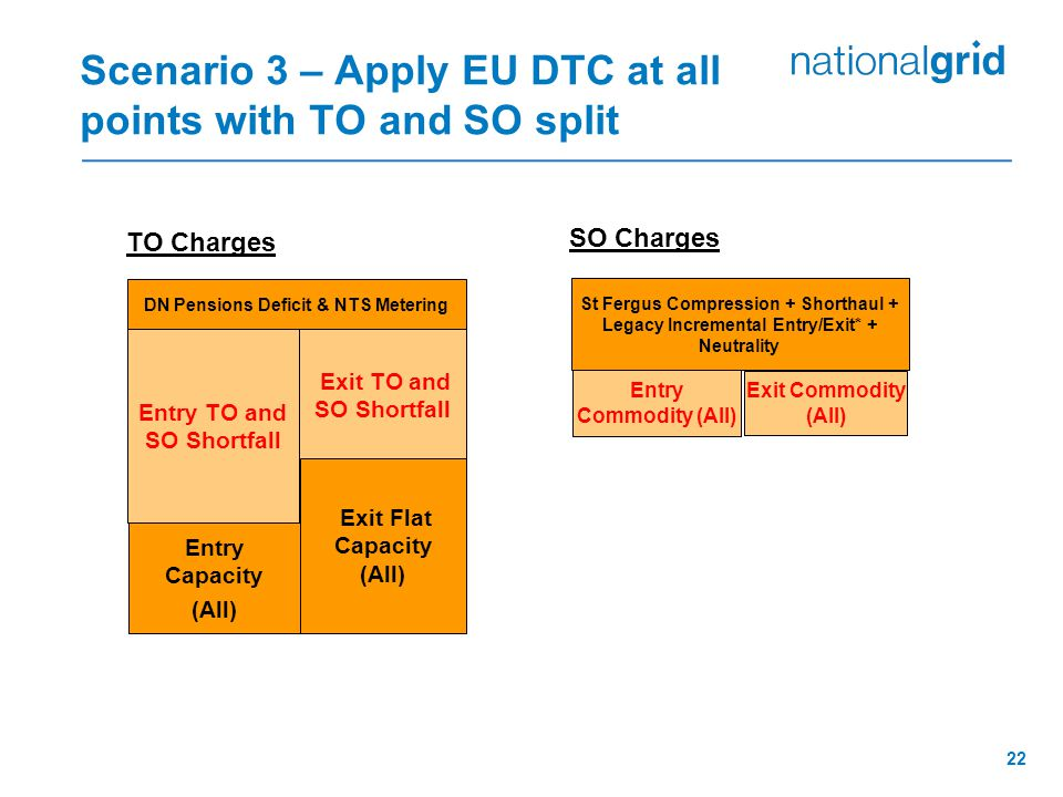 22 Scenario 3 – Apply EU DTC at all points with TO and SO split SO Charges St Fergus Compression + Shorthaul + Legacy Incremental Entry/Exit* + Neutra