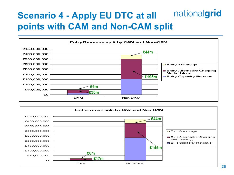26 Scenario 4 - Apply EU DTC at all points with CAM and Non-CAM split £195m £44m £6m £30m £44m £145m £6m £17m