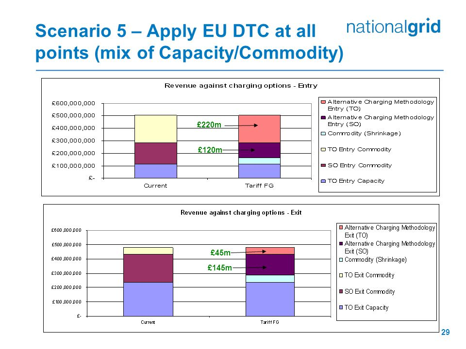 29 Scenario 5 – Apply EU DTC at all points (mix of Capacity/Commodity) £220m £120m £45m £145m
