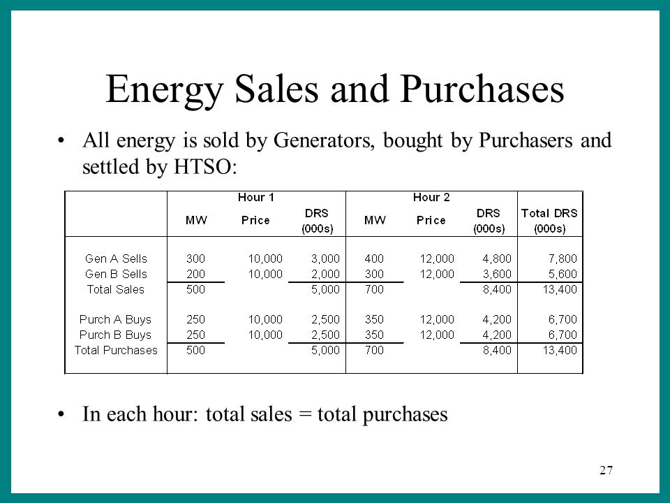 27 Energy Sales and Purchases All energy is sold by Generators, bought by Purchasers and settled by HTSO: In each hour: total sales = total purchases