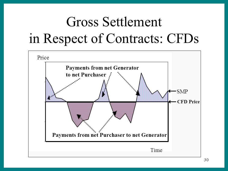 30 Price Time Payments from net Purchaser to net Generator Payments from net Generator to net Purchaser CFD Price SMP Gross Settlement in Respect of Contracts: CFDs