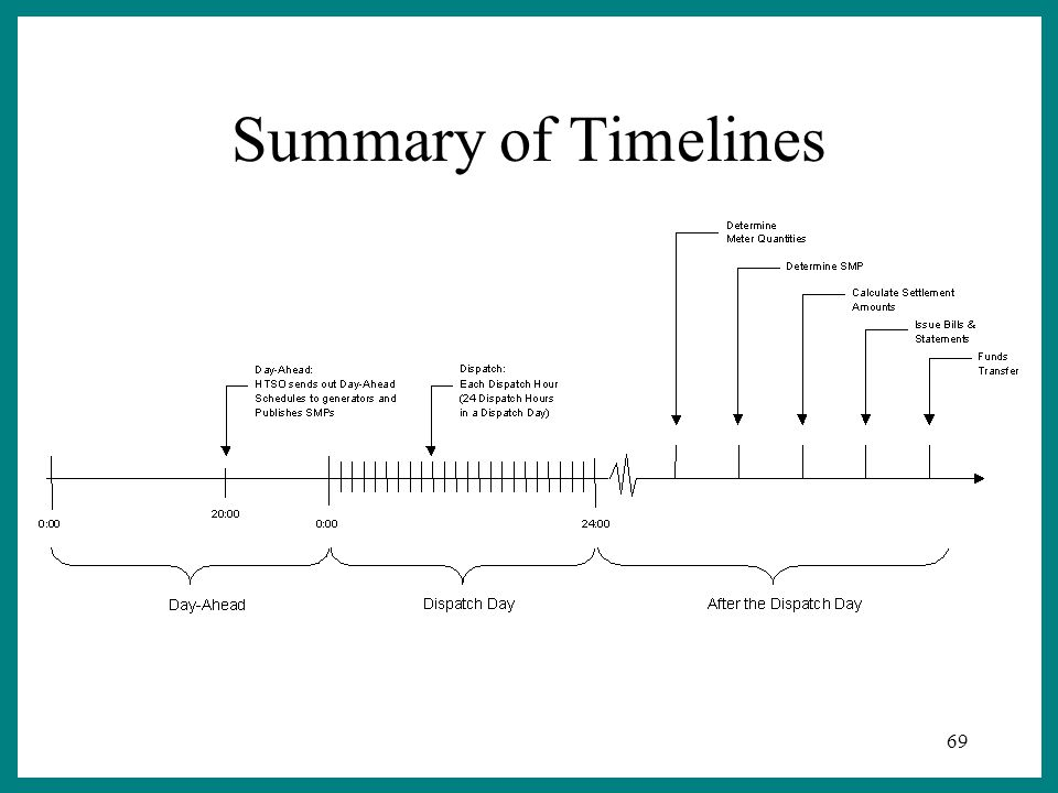 69 Summary of Timelines
