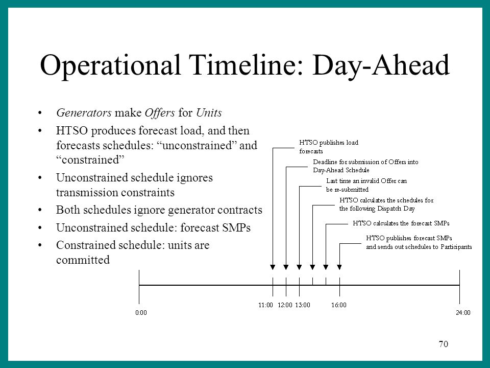70 Operational Timeline: Day-Ahead Generators make Offers for Units HTSO produces forecast load, and then forecasts schedules: unconstrained and constrained Unconstrained schedule ignores transmission constraints Both schedules ignore generator contracts Unconstrained schedule: forecast SMPs Constrained schedule: units are committed
