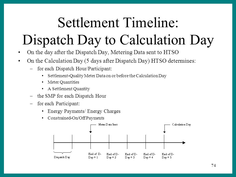 74 Settlement Timeline: Dispatch Day to Calculation Day On the day after the Dispatch Day, Metering Data sent to HTSO On the Calculation Day (5 days after Dispatch Day) HTSO determines: –for each Dispatch Hour/Participant: Settlement-Quality Meter Data on or before the Calculation Day Meter Quantities A Settlement Quantity –the SMP for each Dispatch Hour –for each Participant: Energy Payments/ Energy Charges Constrained-On/Off Payments
