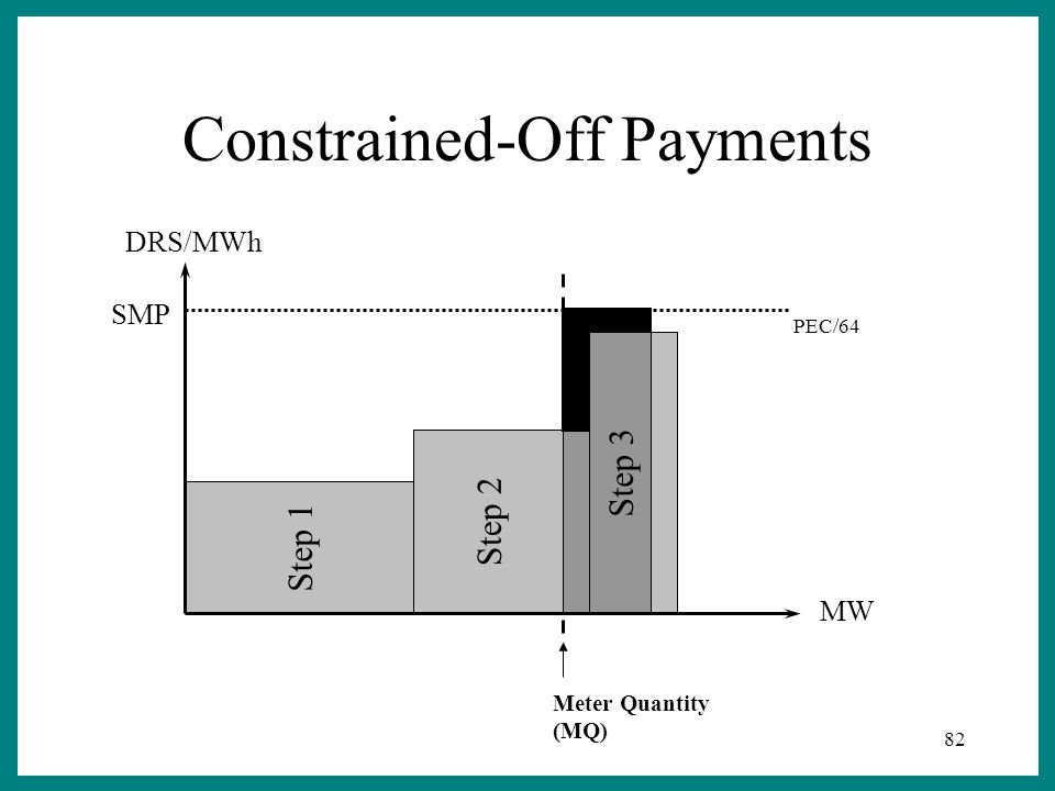 82 Step 3 Step 2 Step 1 Meter Quantity (MQ) DRS/MWh MW SMP PEC/64 Constrained-Off Payments
